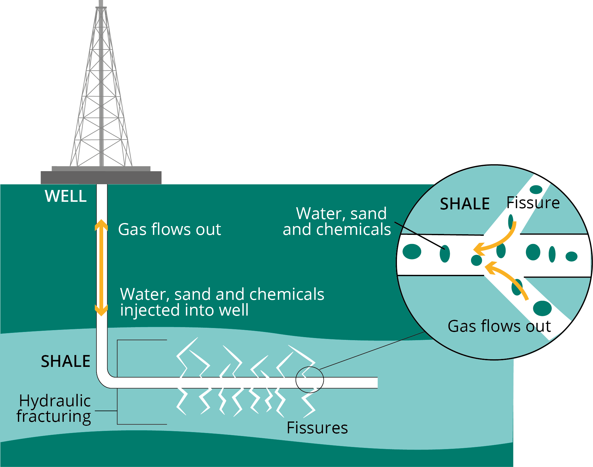 Shale gas extraction through hydraulic fracturing