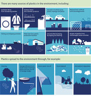 Sources and pathways of plastics in the environment