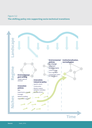 The shifting policy mix supporting socio-technical transitions