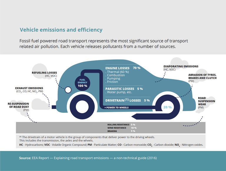 Fossil fuel powered road transport represents the most significant source of transport related air pollution. Each vehicle releases pollutants from a number of sources.