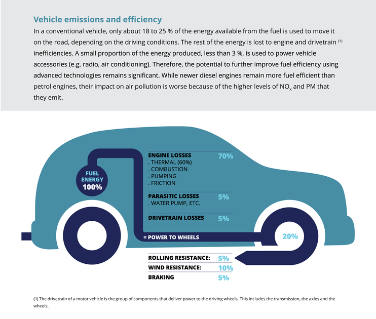 Vehicle Emissions And Efficiency European Environment Agency