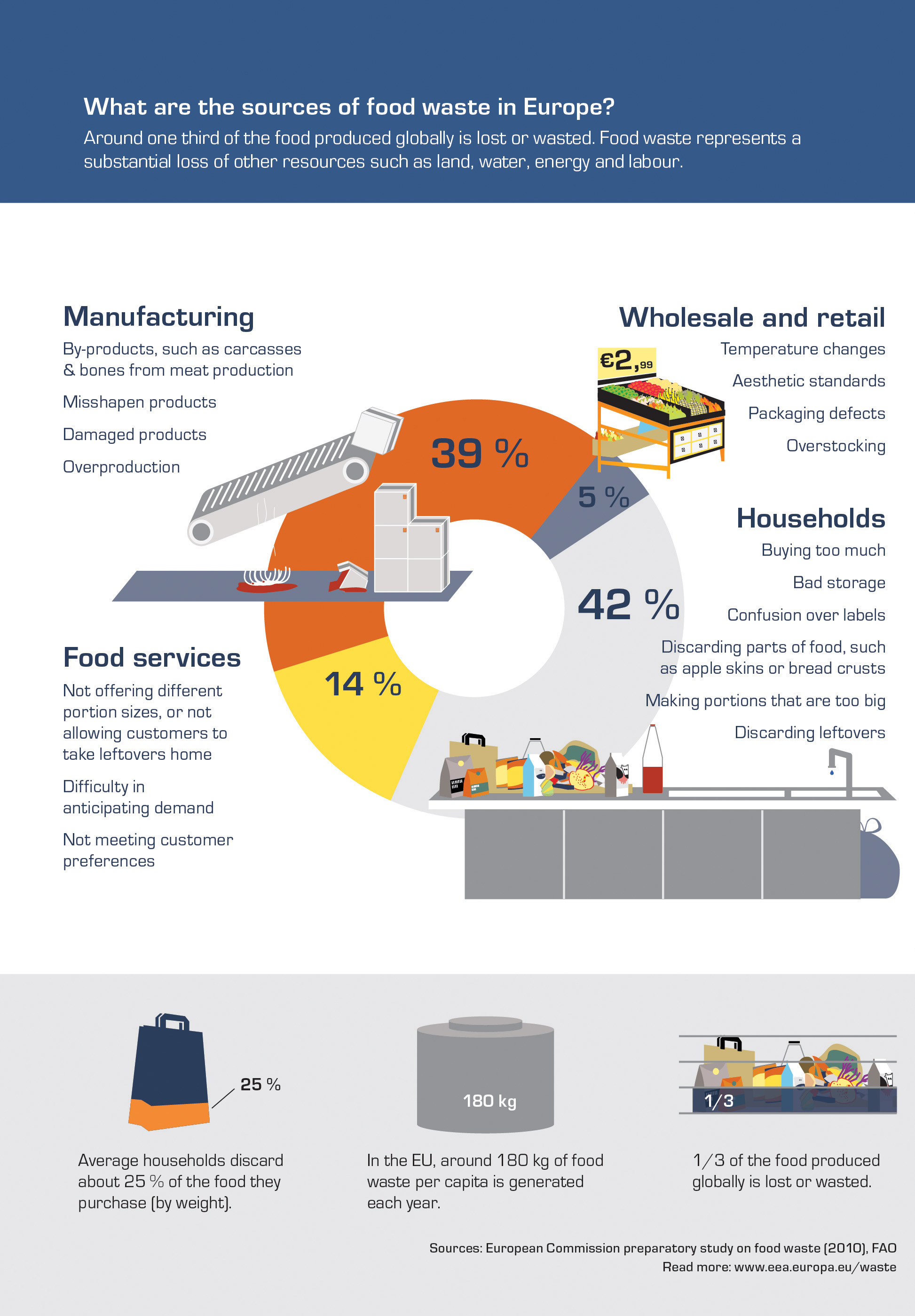 What are the sources of food waste in Europe?
