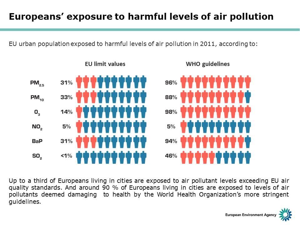 Exposure To Air Pollution During >> Air Pollution Still Harming Health Across Europe European