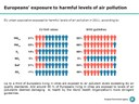Exposure to harmful air pollutant levels