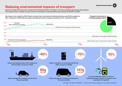 Reducing environmental impacts of transport