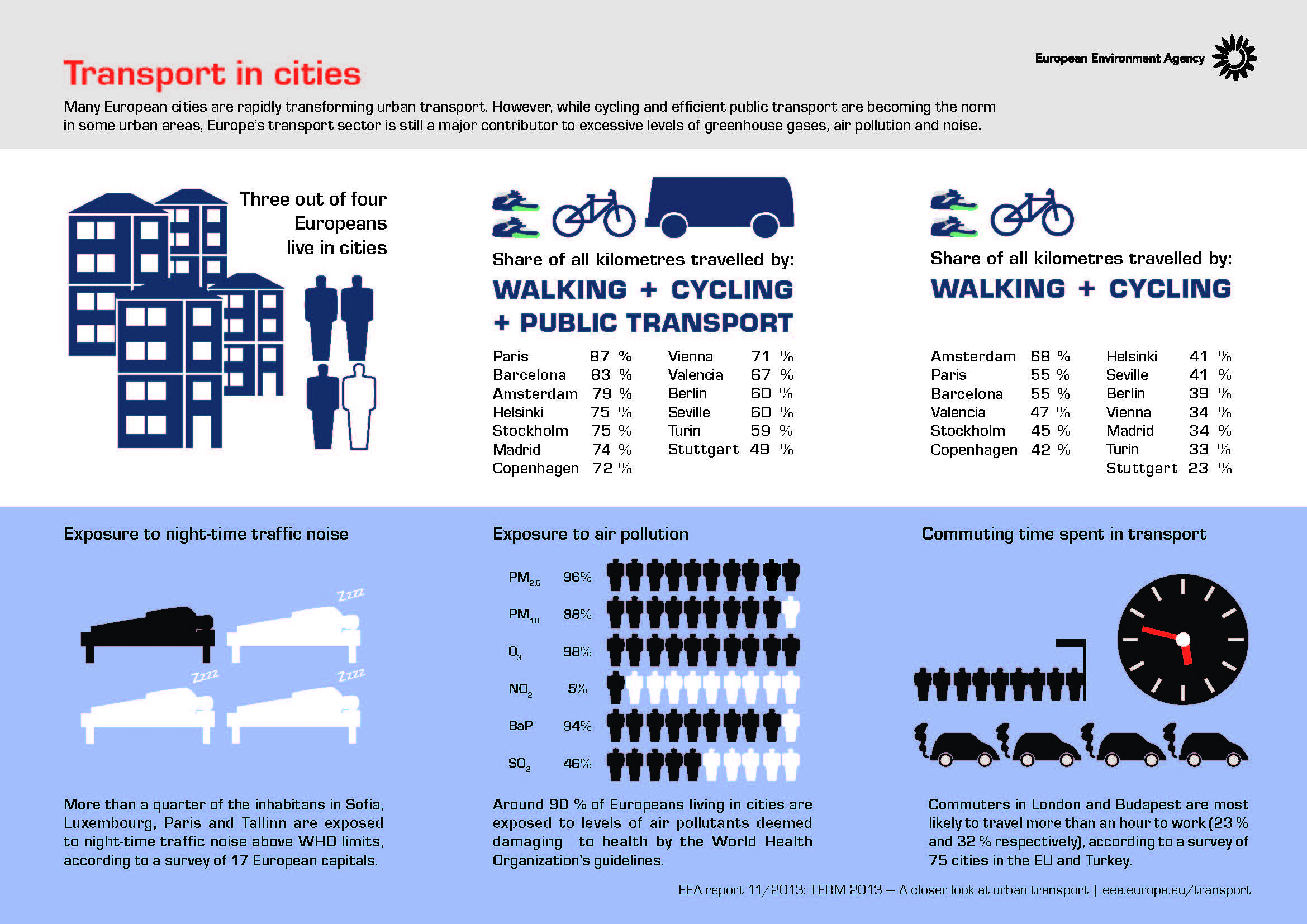 Transport in cities