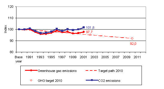 Total EU greenhouse gas emissions in relation to the Kyoto target