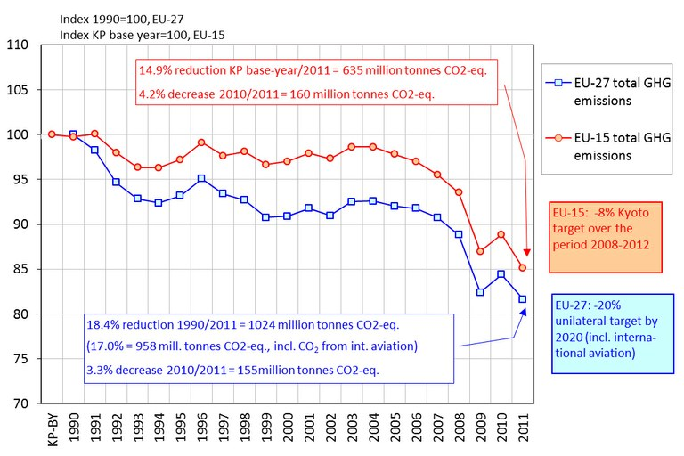 Trends in EU greenhouse gas emissions compared to 1990/base year