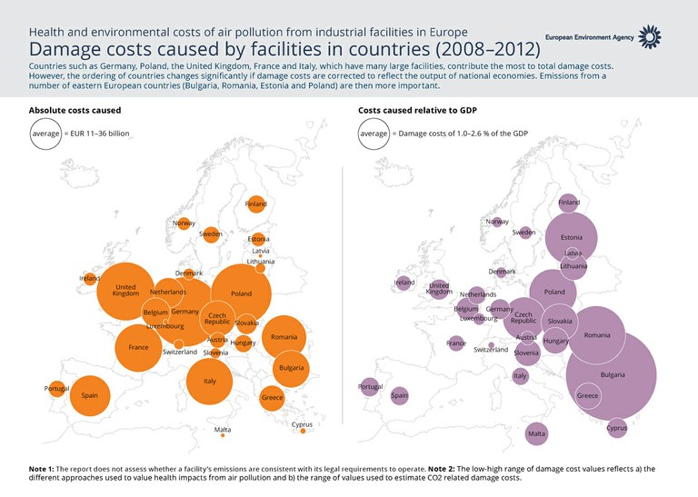 Health and environmental costs of air pollution from industrial facilities in Europe. Countries such as Germany, Poland, the United Kingdom, France and Italy, which have many large facilities, contribute the most to total damage costs. However, the ordering of countries changes significantly if damage costs are corrected to reflect the output of national economies. Emissions from a number of eastern European countries (Bulgaria, Romania, Estonia and Poland) then become more important.