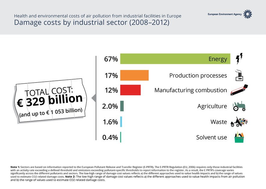 Damage Costs By Industrial Sector European Environment