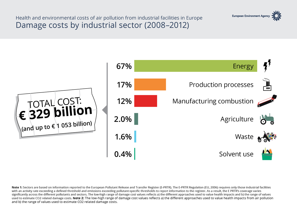 Damage costs by industrial sector
