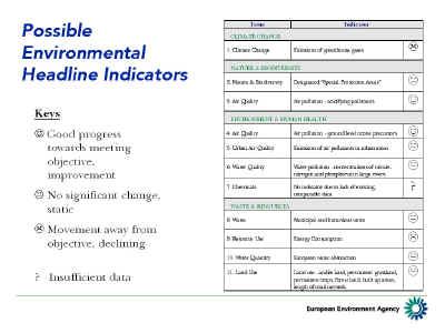 Possible Environmental Headline Indicators