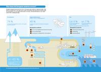 Hoe staan de Europese wateren ervoor?
