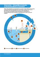 Watercyclus — Belangrijkste invloeden op dewaterkwaliteit en -kwantiteit