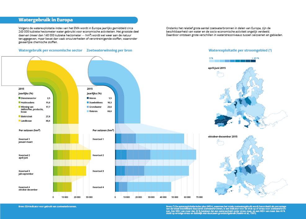 Watergebruik in Europa