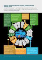 Bodem en de doelstellingen voor duurzame ontwikkeling van de Verenigde Naties