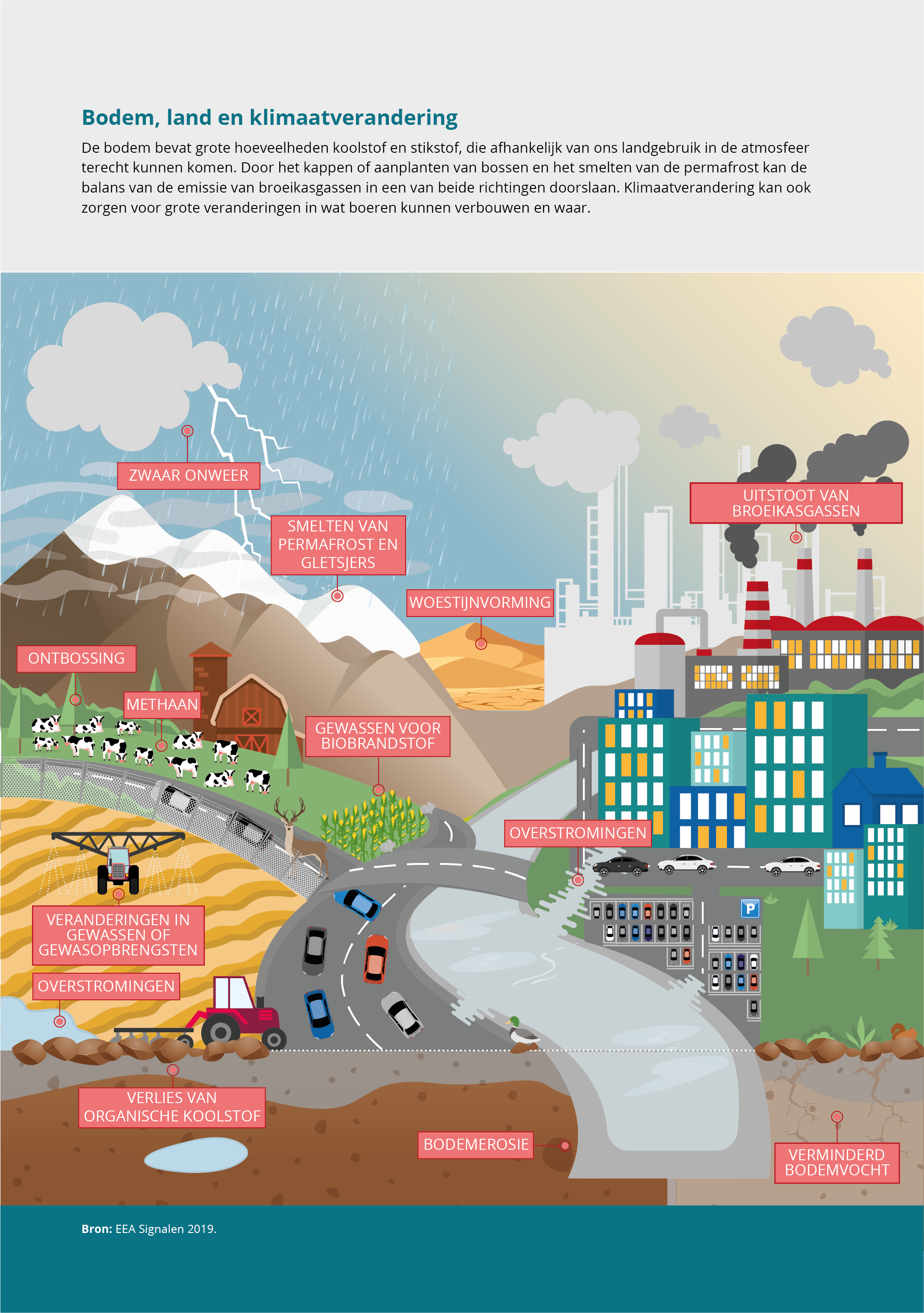 Bodem, land en klimaatverandering