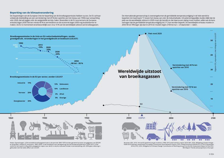 De inspanningen van de Europese Unie ter beperking van de broekiasgasemissies hebben succes. De EU zal haarunilaterale doelstelling van een vermindering met 20 % (ten opzichte van het niveau van 1990) naar verwachting vóór 2020, dat wil zeggen vóór de vastgestelde termijn, halen. Bovendien is de EU voornemens de Europese tegen 2030 met ten minste 40 % te verminderen en de economie tegen 2050 nog koolstofarmer te maken. De EU is momenteel verantwoordelijk voor circa 10 % vand e wereldwijde uitstoot van broeikasgassen.
