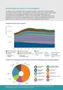 Brandstoftypen en uitstoot van broeikasgassen