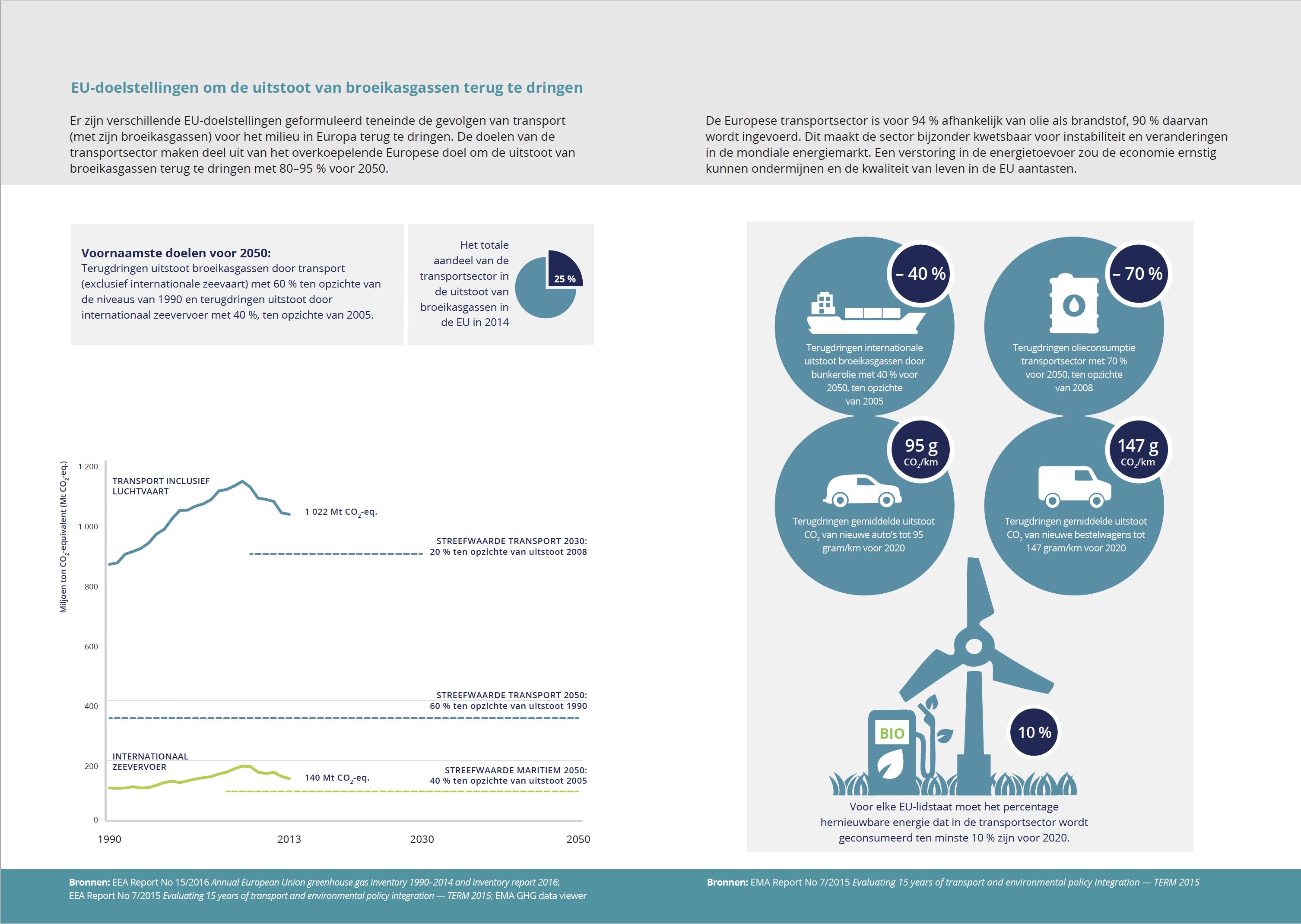 EU-doelstellingen om de uitstoot van broeikasgassen terug te dringen