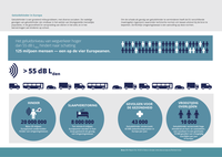 Geluidshinder in Europa
