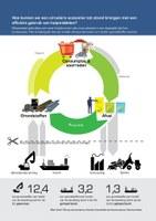 Hoe kunnen we een circulaire economie tot stand brengen met een efficiënt gebruik van hulpmiddelen?