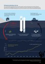 Klimaatverandering en de zee
