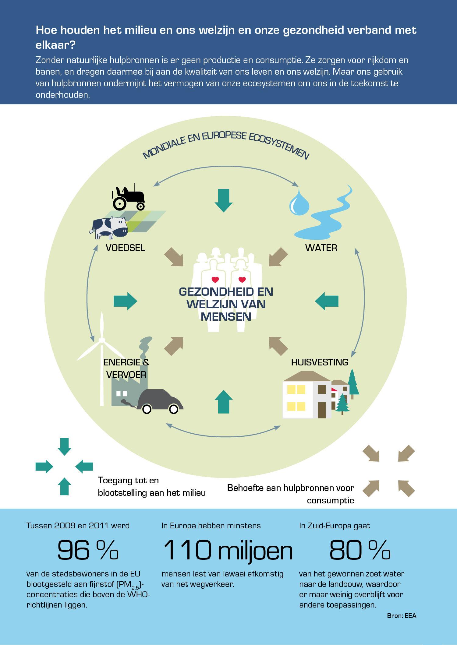 Hoe houden het milieu en ons welzijn en onze gezondheid verband met elkaar?