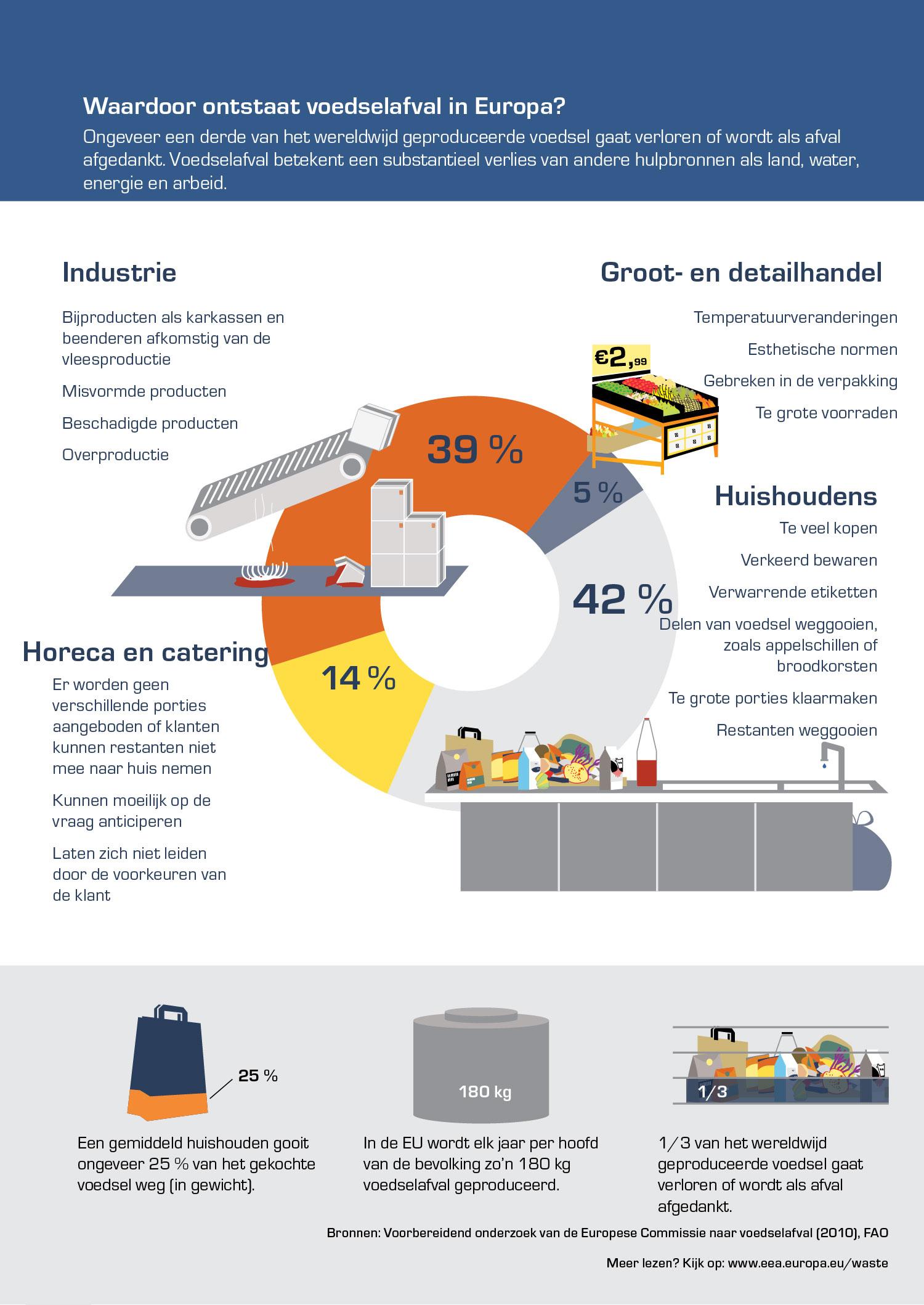 Waardoor ontstaat voedselafval in Europa?