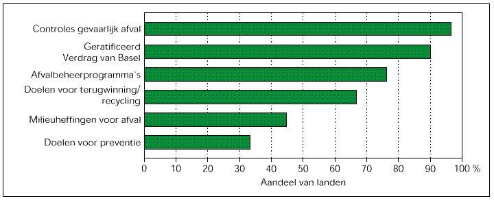 Aandeel van landen met de volgende beleidsinstrumenten op afvalgebied