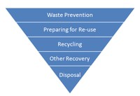 Figuur 1: afvalhiërarchieWaste Prevention	(Preventie), Preparing for Re-use (Hergebruik), Recycling	(Recycling), Other Recovery (Verwerking), Disposal (Verwijdering)