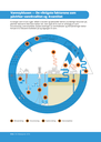 Vannsyklusen — De viktigste faktorene som påvirker vannkvalitet og -kvantitet