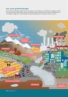 Jord, mark og klimaendringer