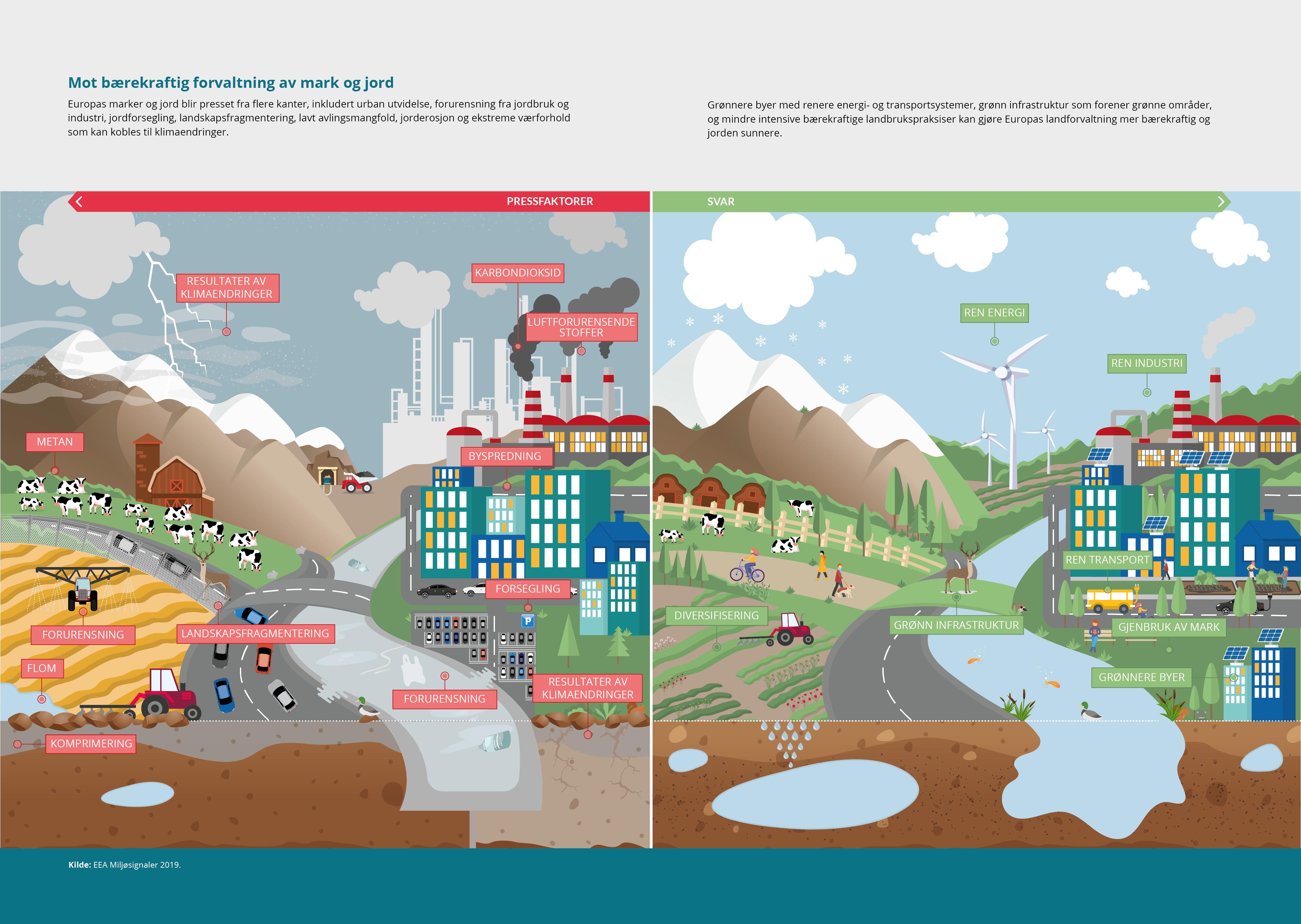 Mot bærekraftig forvaltning av mark og jord