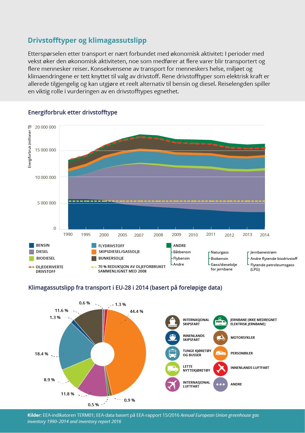 Drivstofftyper og klimagassutslipp