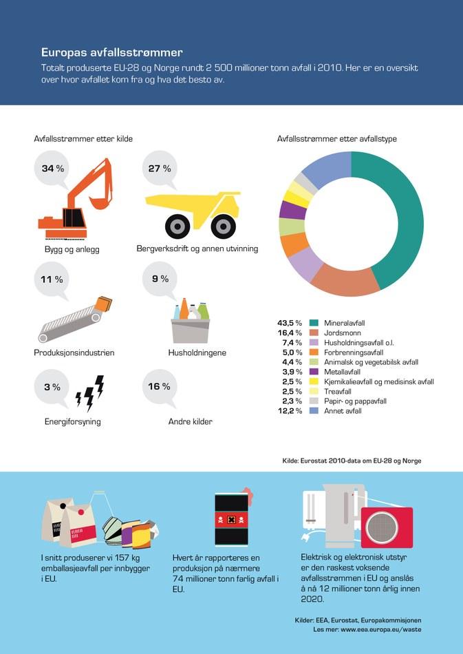 Totalt produserte EU-28 og Norge rundt 2 500 millioner tonn avfall i 2010. Her er en oversikt over hvor avfallet kom fra og hva det besto av.
