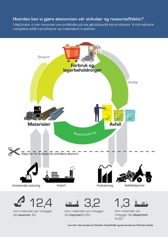 I dag bruker vi mer ressurser enn jordkloden på noe gitt tidspunkt kan produsere. Vi må redusere mengdene avfall vi produserer og materialene vi utvinner.