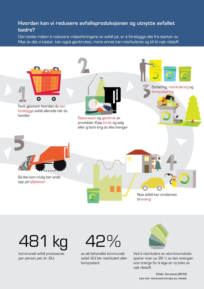 Den beste måten å redusere miljøvirkningene av avfall på, er å forebygge det fra starten av. Mye av det vi kaster, kan også gjenbrukes, mens annet kan resirkuleres og bli til nytt råstoff.