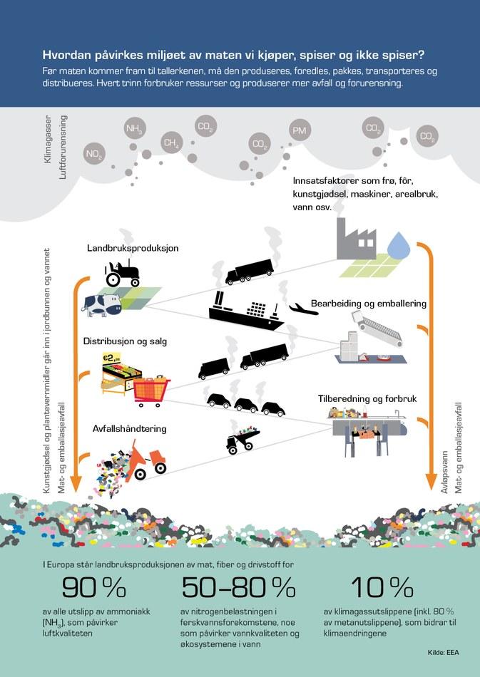 Før maten kommer fram til tallerkenen, må den produseres, foredles, pakkes, transporteres og distribueres. Hvert trinn forbruker ressurser og produserer mer avfall og forurensning.