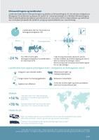 Klimaendringene og landbruket