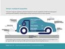 Emisje i wydajność pojazdów