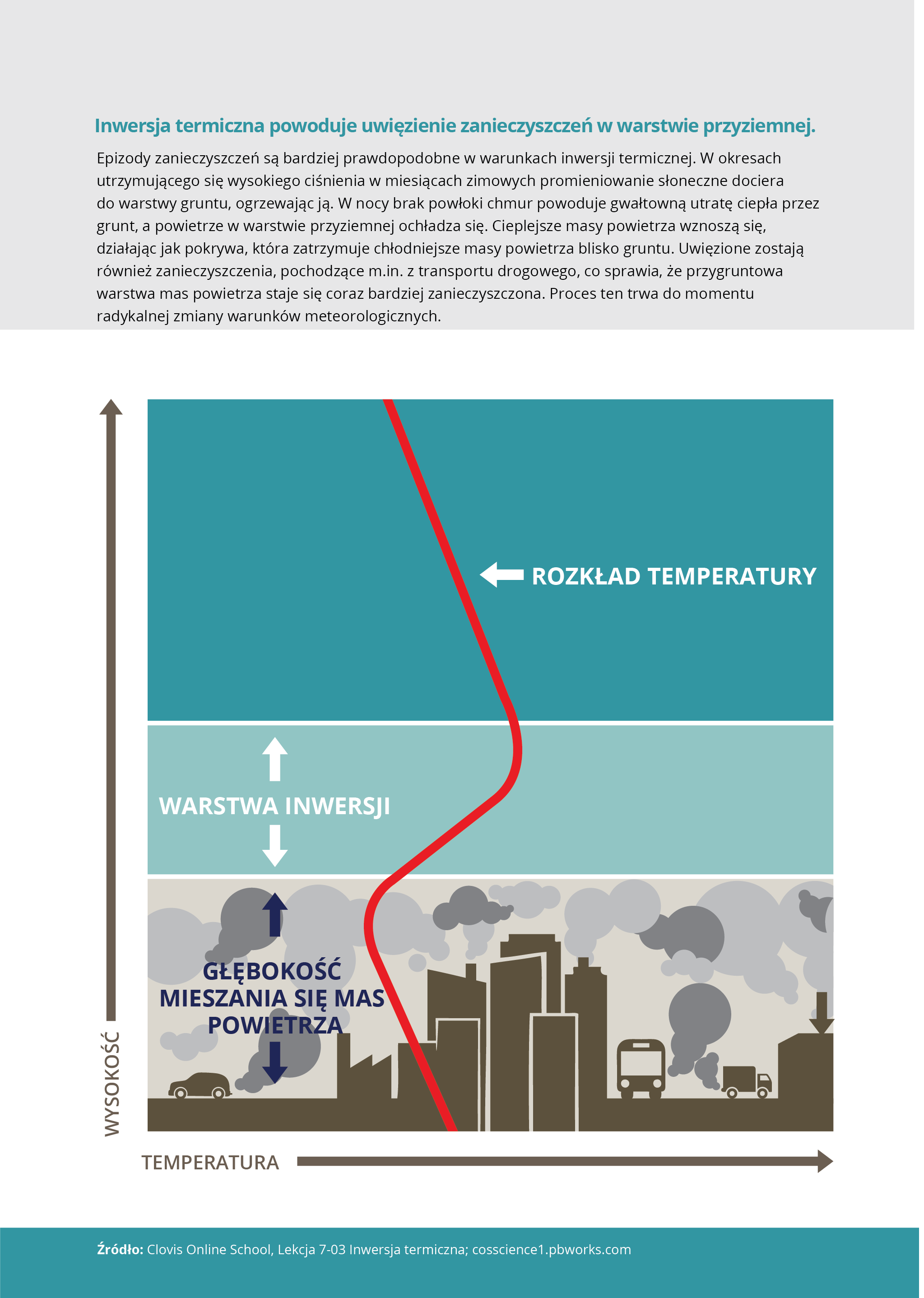 Inwersja termiczna powoduje uwięzienie zanieczyszczeń w warstwie przyziemnej.