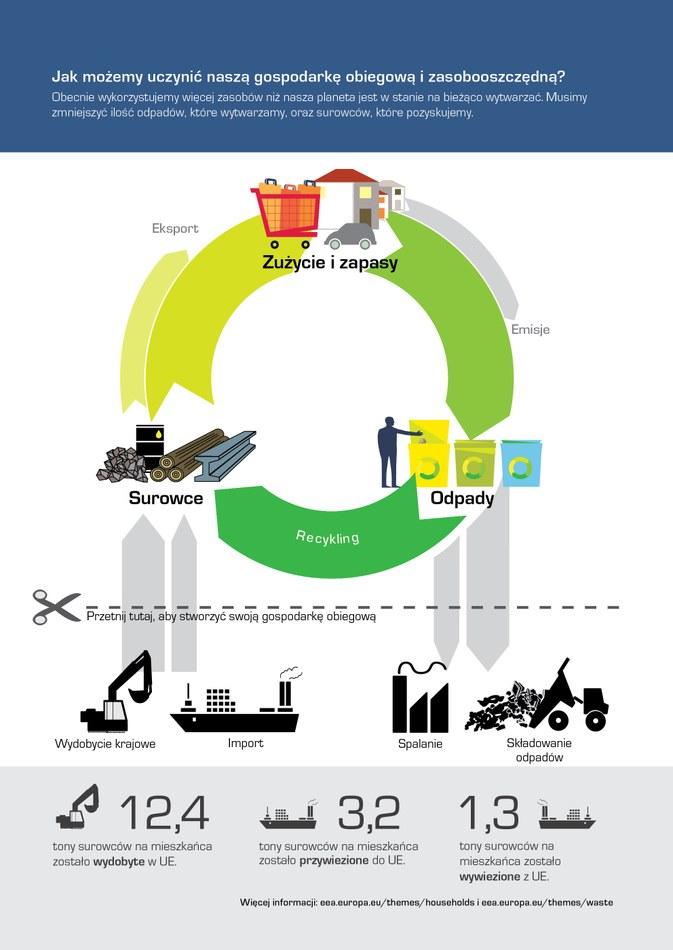 Obecnie wykorzystujemy więcej zasobów niż nasza planeta jest w stanie na bieżąco wytwarzać. Musimy zmniejszyć ilość odpadów, które wytwarzamy, oraz surowców, które pozyskujemy.