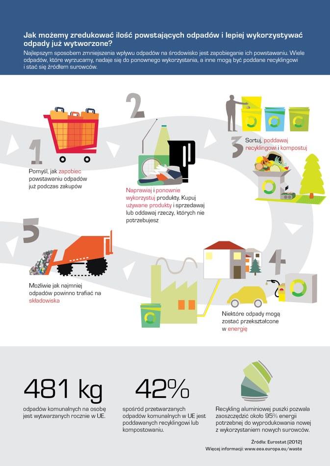 Najlepszym sposobem zmniejszenia wpływu odpadów na środowisko jest zapobieganie ich powstawaniu. Wiele odpadów, które wyrzucamy, nadaje się do ponownego wykorzystania, a inne mogą być poddane recyklingowi i stać się źródłem surowców.