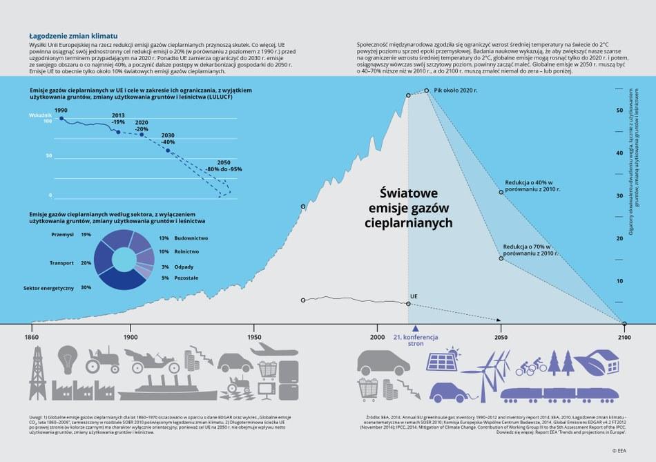 Wysiłki Unii Europejskiej na rzecz redukcji emisji gazów cieplarnianych przynoszą skutek. Co więcej, UE powinna osiągnąć swój jednostronny cel redukcji emisji o 20% (w porównaniu z poziomem z 1990 r.) przed uzgodnionym terminem przypadającym na 2020 r. Ponadto UE zamierza ograniczyć do 2030 r. emisje ze swojego obszaru o co najmniej 40%, a poczynić dalsze postępy w dekarbonizacji gospodarki do 2050 r. Emisje UE to obecnie tylko około 10% światowych emisji gazów cieplarnianych.