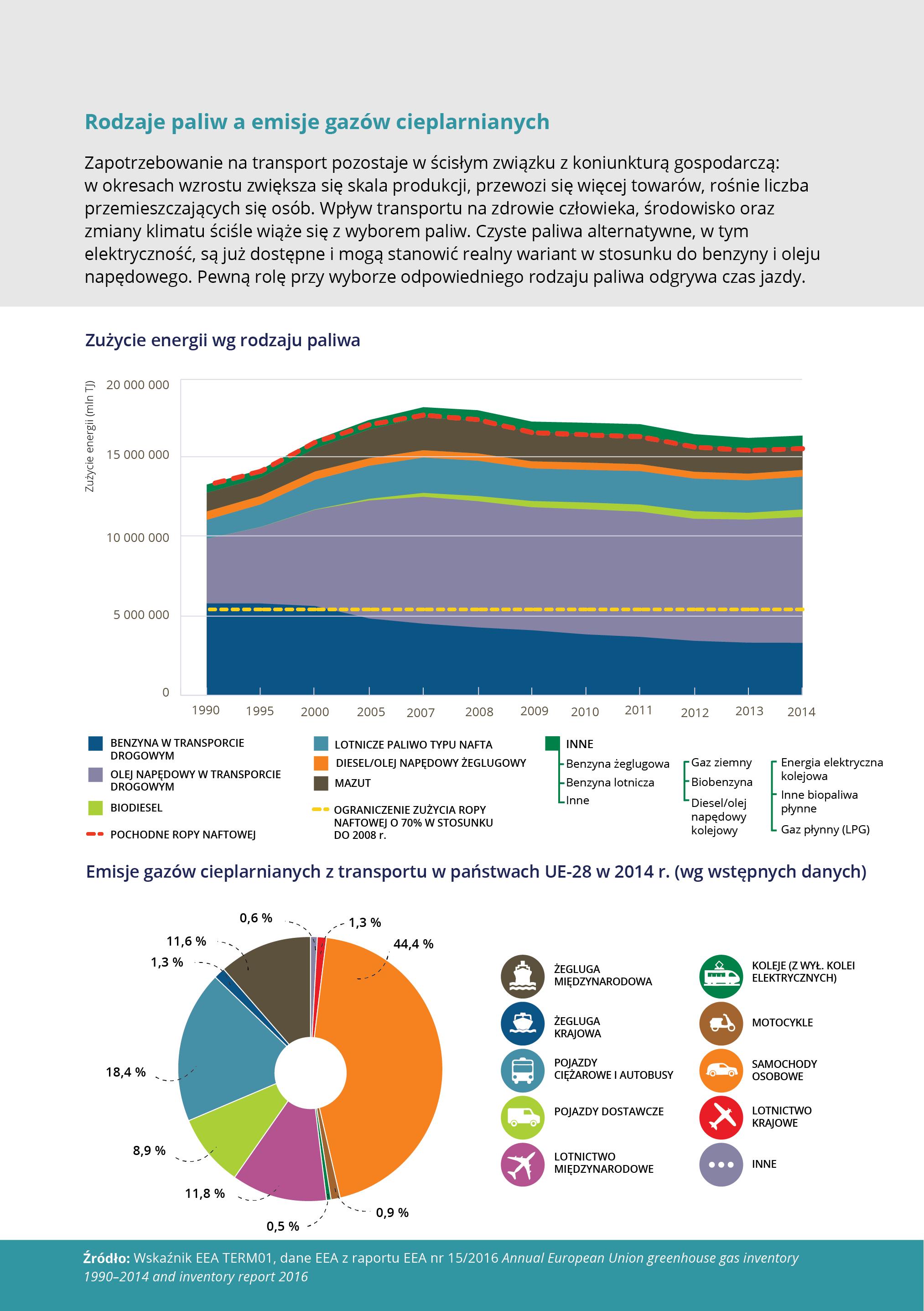 Rodzaje paliw a emisje gazów cieplarnianych