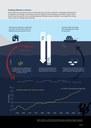 Zmiany klimatu a morza