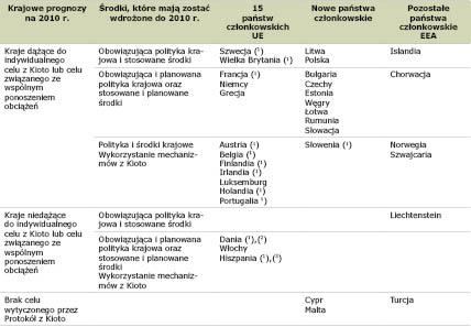 Table 1 Polish