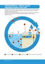 Cykl hydrologiczny — Główne aspekty wpływające na jakość i ilość wody
