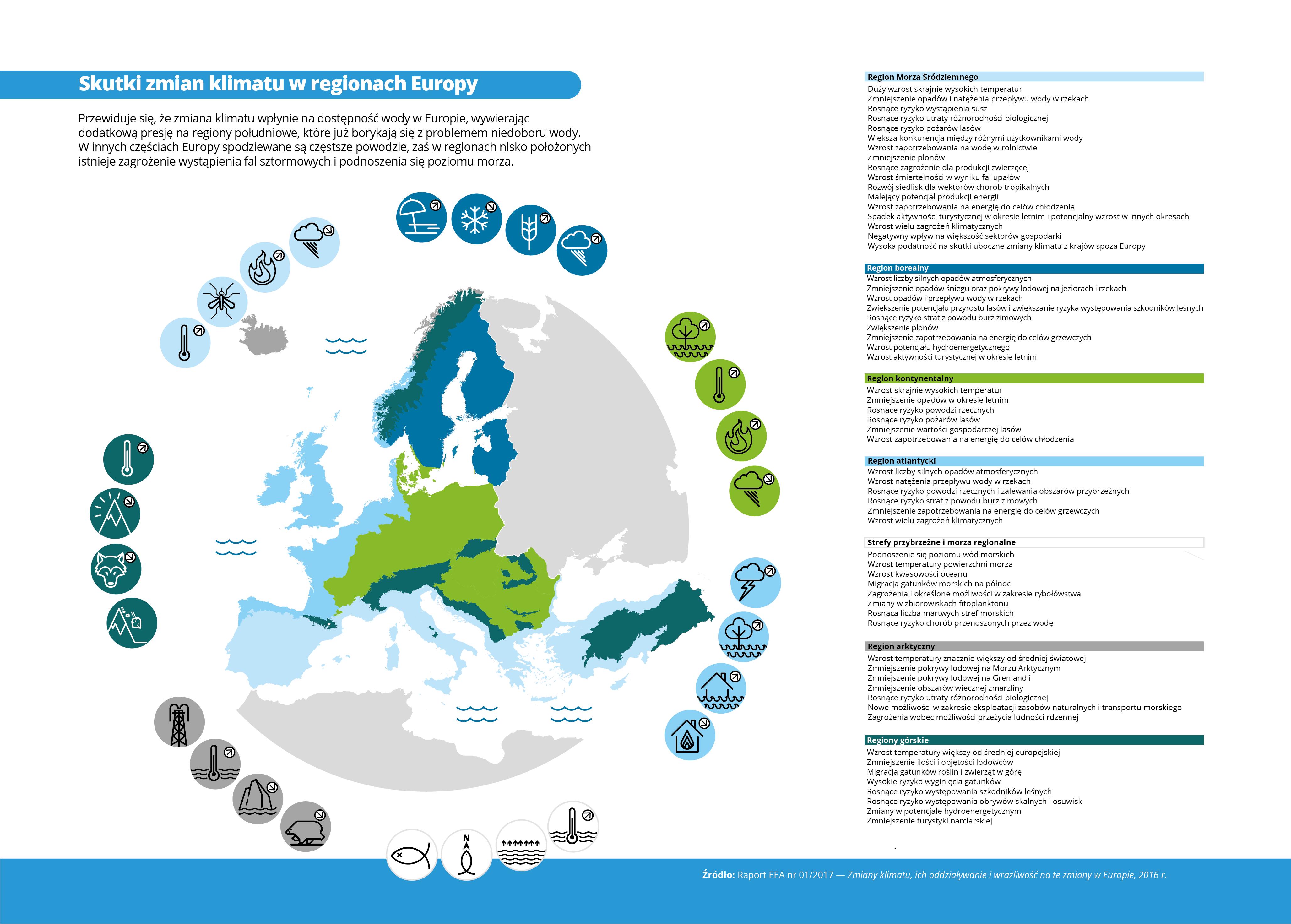 Skutki zmiany klimatu w regionach Europy